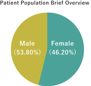 Patient Population Brief Overview
